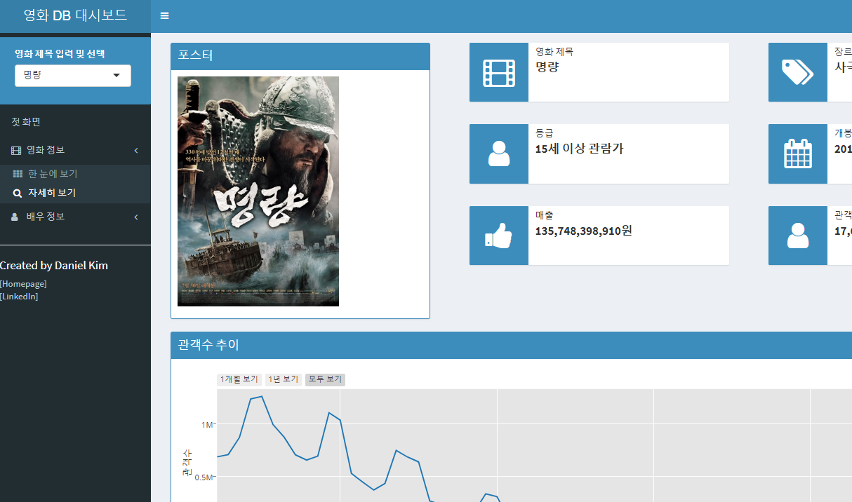 South Korea Movie DB Dashboard